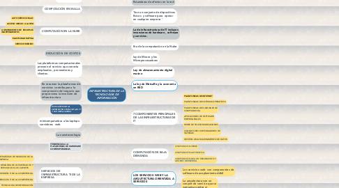 Mind Map: INFRAESTRUCTURA DE LA TECNOLOGÍAS DE INFORMACIÓN