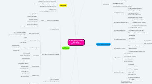 Mind Map: สรุปความรู้ที่ได้จากการเรียนรู้ เรื่องการสื่อสาร (Communication)