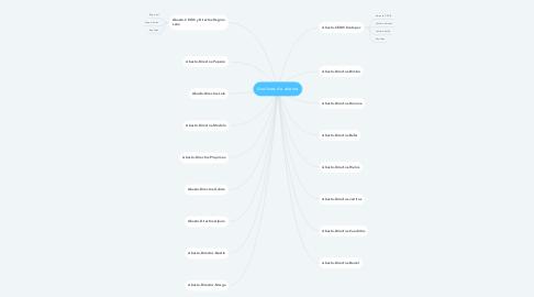 Mind Map: Analistas de abasto
