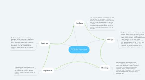 Mind Map: ADDIE Process
