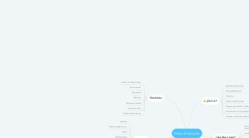 Mind Map: Mapa de empatía