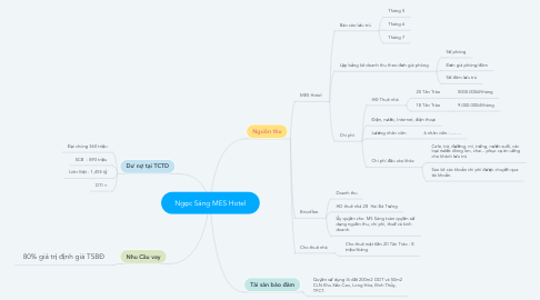 Mind Map: Ngọc Sáng MES Hotel