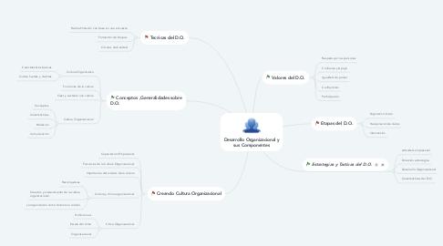Mind Map: Desarrollo Organizacional y sus Componentes