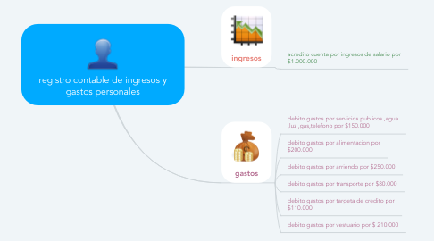 Mind Map: registro contable de ingresos y gastos personales