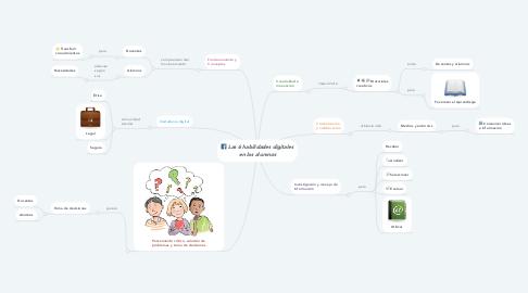 Mind Map: Las 6 habilidades digitales en los alumnos