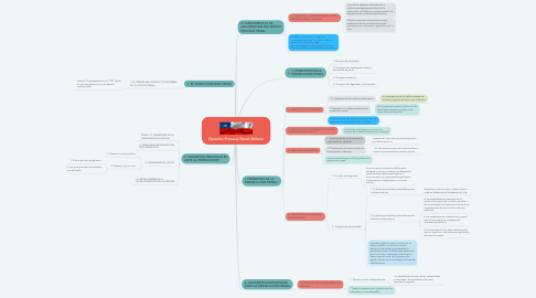 Mind Map: Derecho Procesal Penal Chileno
