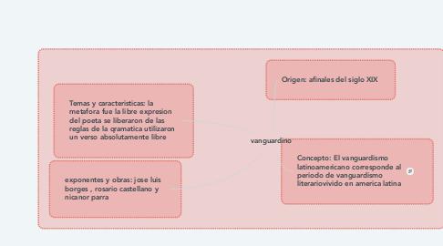 Mind Map: vanguardino