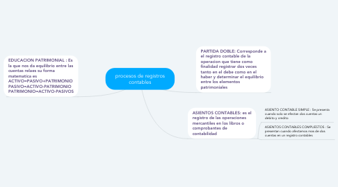 Mind Map: procesos de registros contables