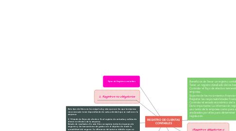 Mind Map: REGISTRO DE CUENTAS CONTABLES