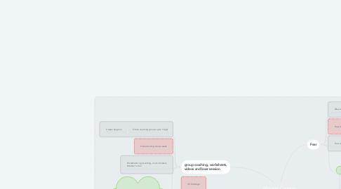 Mind Map: Mindset Content