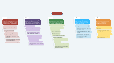 Mind Map: ADDIE MIND MAP - rmattox1