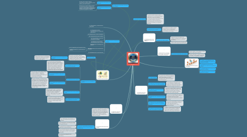 Mind Map: ISO 19011