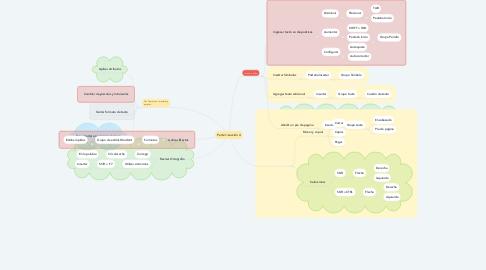 Mind Map: Parte 1-Lección 4