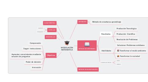 Mind Map: MODELACÓN MATEMATICA