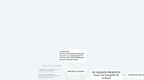 Mind Map: DE PASADOS PRESENTES: Hacía una etnografía de archivos