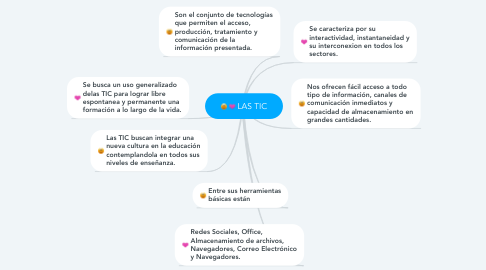 Mind Map: LAS TIC