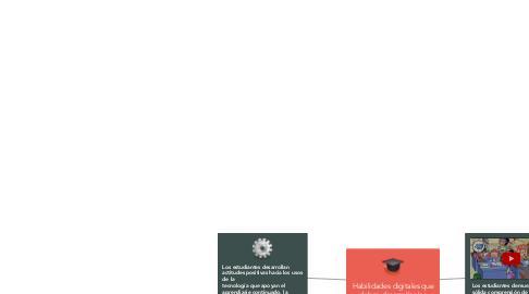Mind Map: Habilidades digitales que deben desarrollar los alumnos.