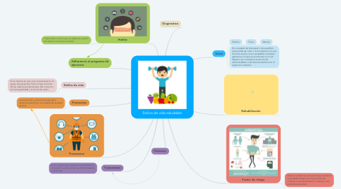 Mind Map: Estilos de vida saludable