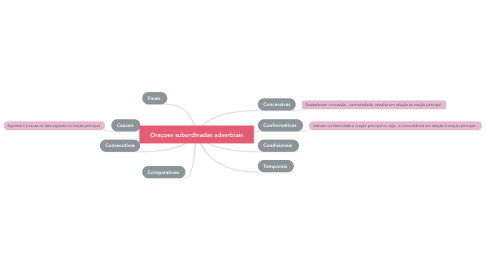Mind Map: Oraçoes subordinadas adverbiais