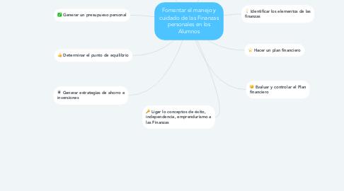 Mind Map: Fomentar el manejo y cuidado de las Finanzas personales en los Alumnos