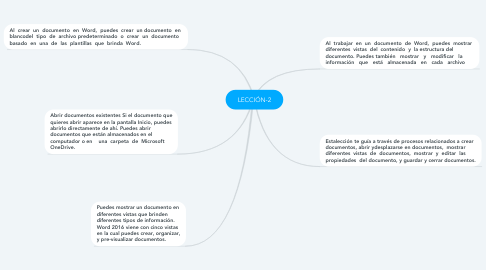 Mind Map: LECCIÓN-2