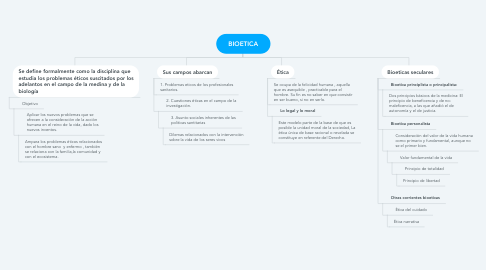 Mind Map: BIOETICA