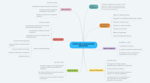 Mind Map: ETAPAS DE LA EVALUACIÓN EDUCATIVA