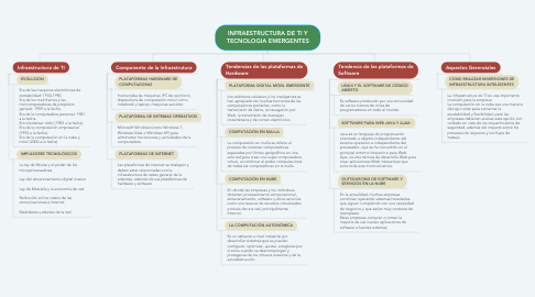 Mind Map: INFRAESTRUCTURA DE TI Y TECNOLOGIA EMERGENTES
