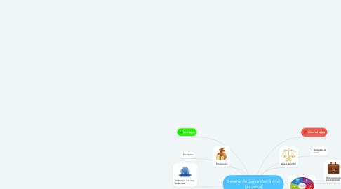 Mind Map: Sistema de Seguridad Social Universal