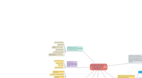 Mind Map: Infraestructura de la tecnología de la información