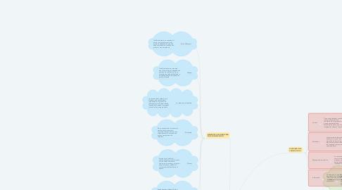 Mind Map: PRINCIPIOS DE LA COMUNICACIÓN