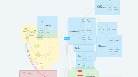 Mind Map: EEI_DATA