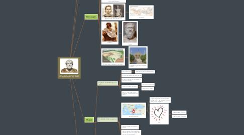 Mind Map: VIDA DE ARISTÓTELES