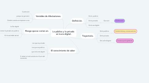 Mind Map: Lo público y lo privado  en la era digital.