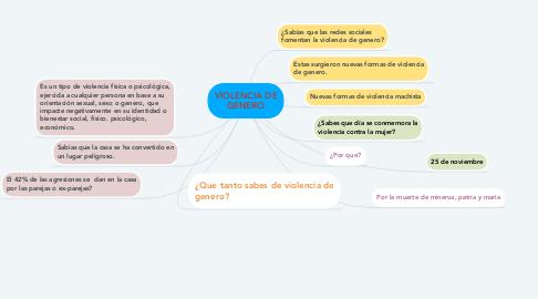 Mind Map: VIOLENCIA DE GENERO