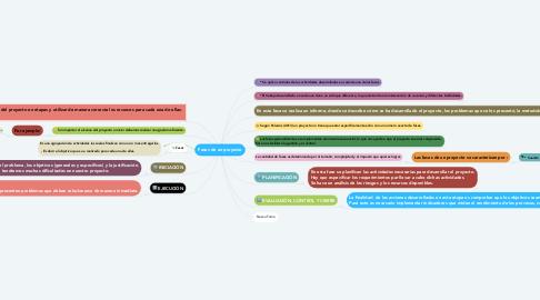 Mind Map: Fases de un proyecto