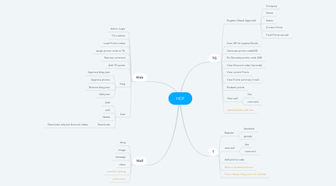 Mind Map: HOF