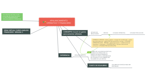 Mind Map: APALANCAMIENTO OPERATIVO Y FINANCIERO