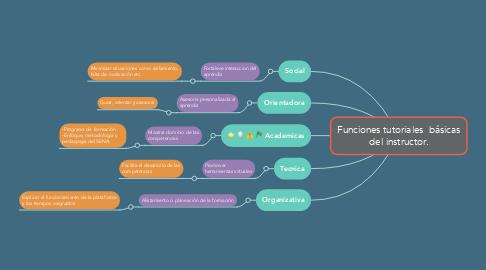 Mind Map: Funciones tutoriales  básicas del instructor.