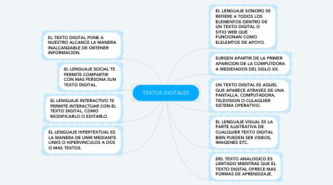 Mind Map: TEXTOS DIGITALES