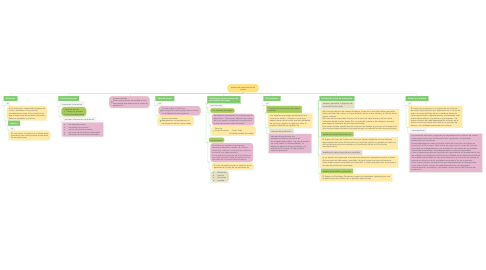 Mind Map: sistema de acumulacion de costes