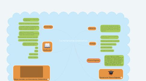Mind Map: Las Herramientas Colaborativas
