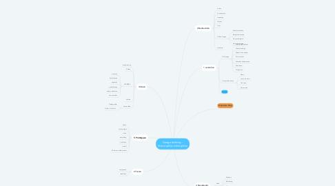 Mind Map: Design thinking - Macrozyklus mikrozyklus