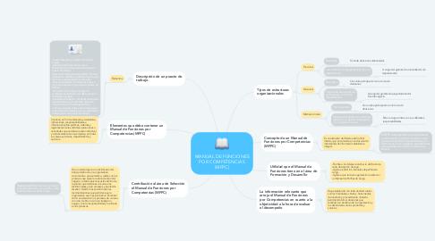 Mind Map: MANUAL DE FUNCIONES POR COMPETENCIAS (MFPC)