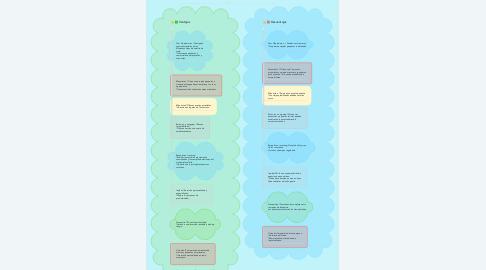 Mind Map: AGENCIAS DE VIAJES