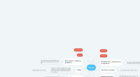 Mind Map: Values