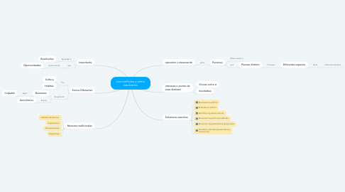 Mind Map: Los conflictos y cómo resolverlos