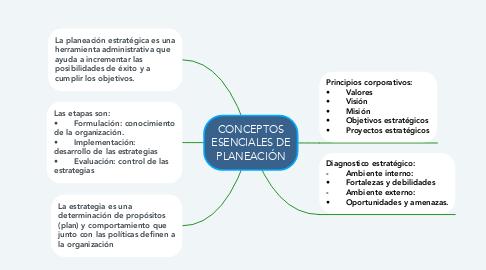 Mind Map: CONCEPTOS ESENCIALES DE PLANEACIÓN