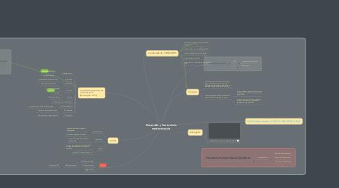 Mind Map: Desarrollo y Teoría de la modernización