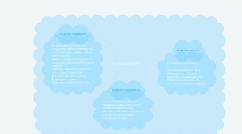 Mind Map: ACTIVIDADES FÍSICAS
